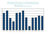 cheap fonts in production activity percentage