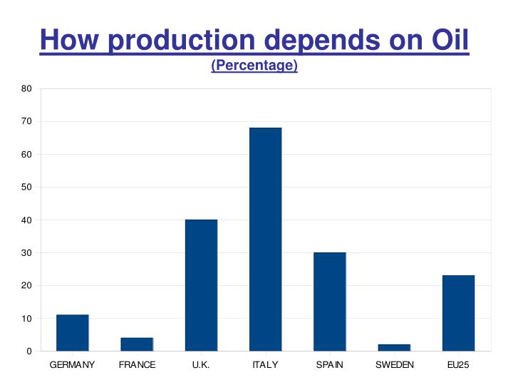How production depends on Oil