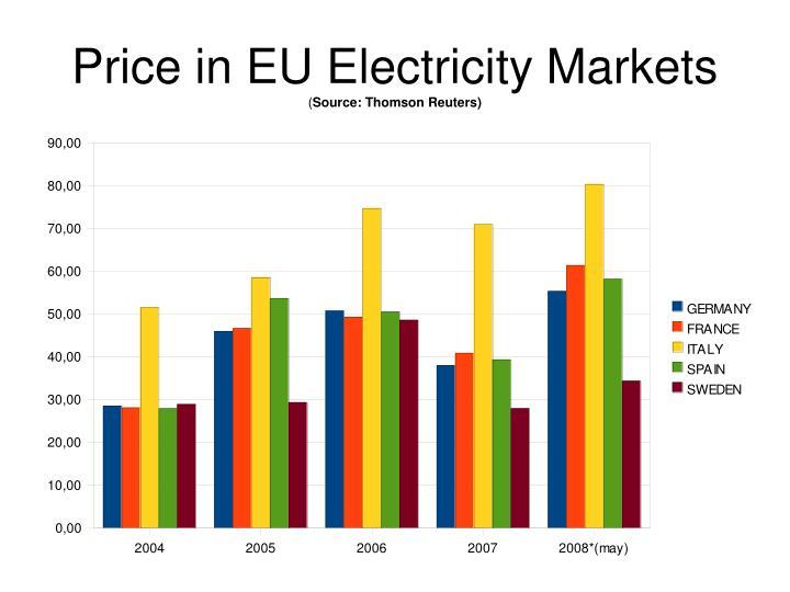 Price in EU Electricity Markets