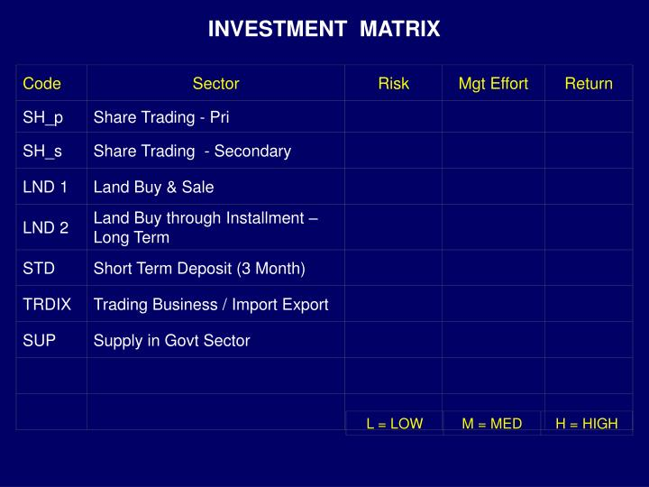 Investment matrix