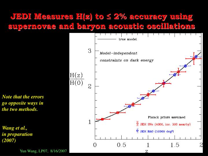 JEDI Measures H(z) to ≤ 2% accuracy using supernovae and baryon acoustic oscillations