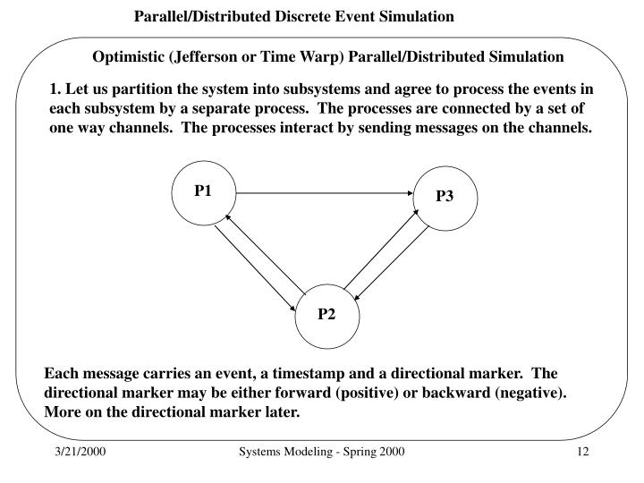 Optimistic (Jefferson or Time Warp) Parallel/Distributed Simulation