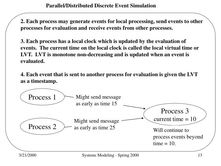 2. Each process may generate events for local processing, send events to other processes for evaluation and receive events from other processes.