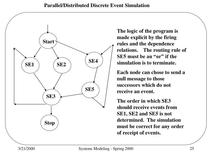 "The logic of the program is made explicit by the firing rules and the dependence relations.    The routing rule of SE5 must be an ""or"" if the simulation is to terminate."