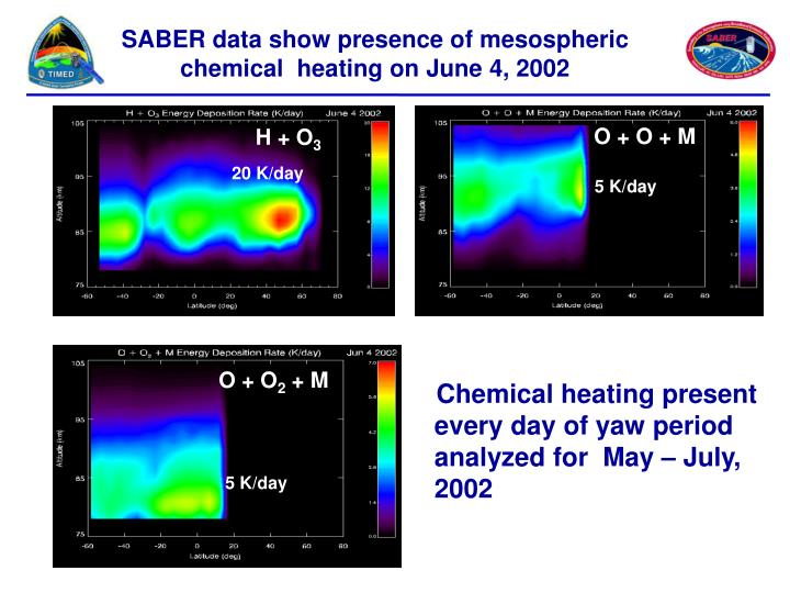 SABER data show presence of mesospheric chemical  heating on June 4, 2002