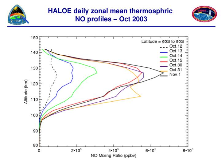 HALOE daily zonal mean thermosphric