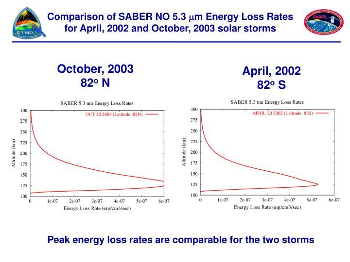 Comparison of SABER NO 5.3