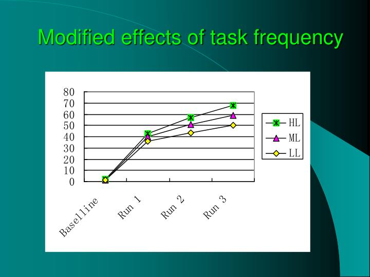 Modified effects of task frequency
