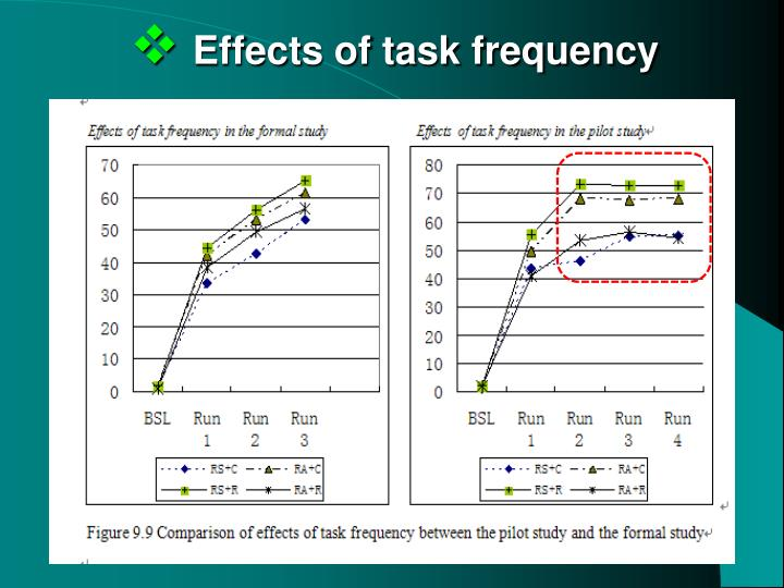 Effects of task frequency