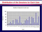 distribution of the sessions for each user