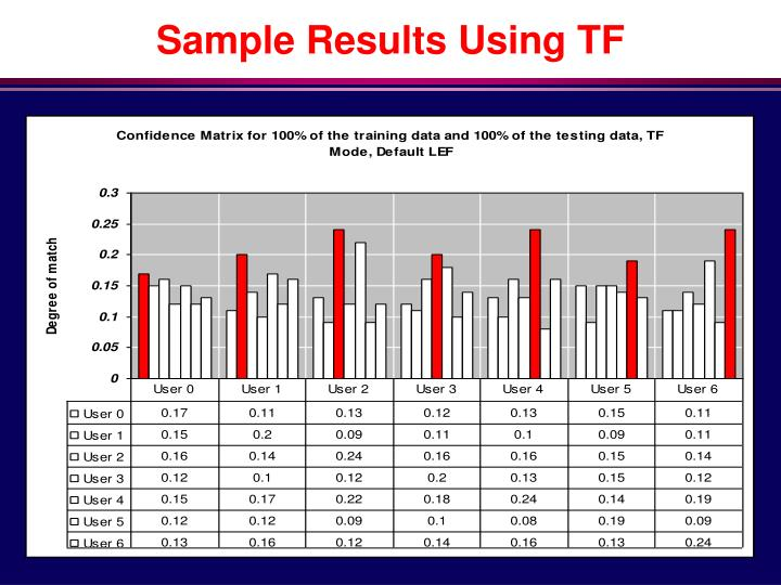 Sample Results Using TF