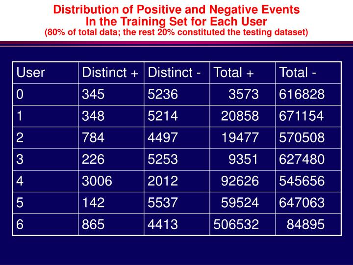 Distribution of Positive and Negative Events
