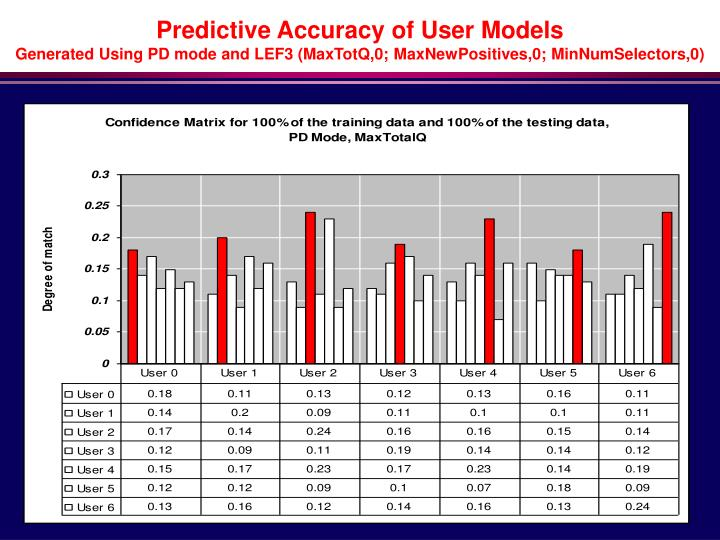 Predictive Accuracy of User Models