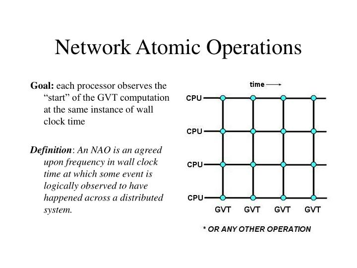 Network Atomic Operations