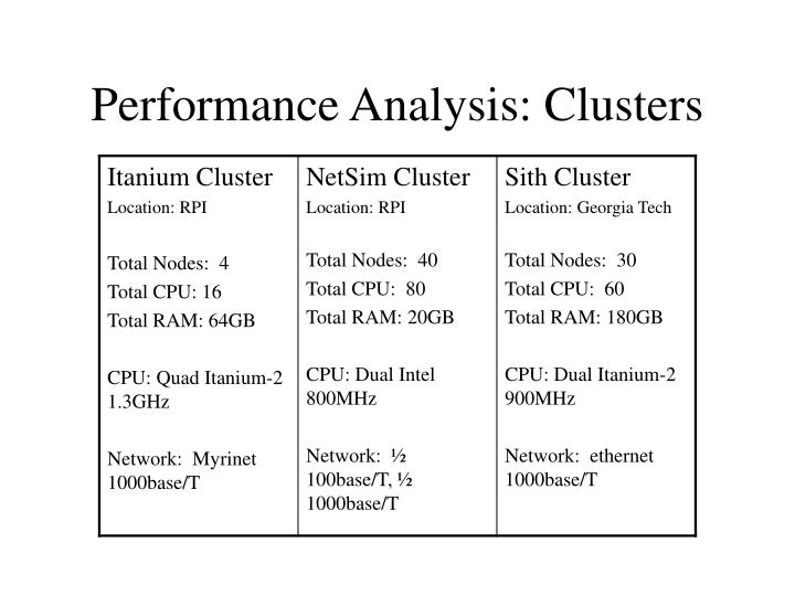 Performance Analysis: Clusters