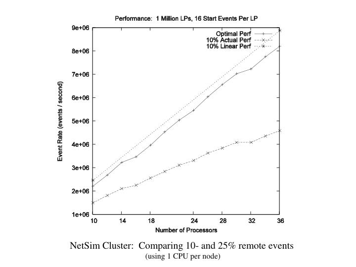 NetSim Cluster:  Comparing 10- and 25% remote events