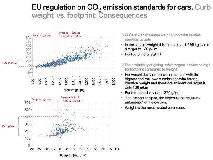 EU regulation on CO