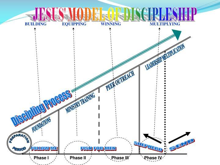 JESUS' MODEL OF DISCIPLESHIP