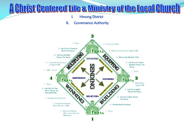 A Christ Centered Life & Ministry of the Local Church