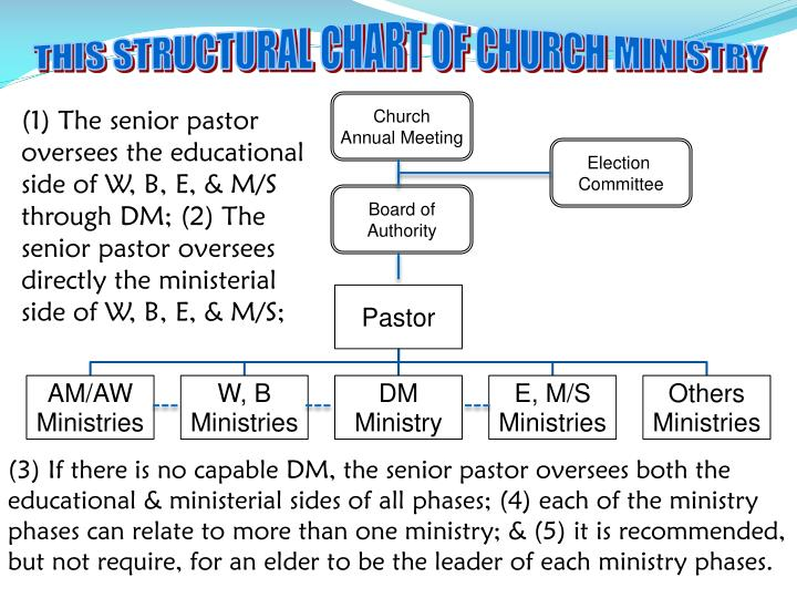 THIS STRUCTURAL CHART OF CHURCH MINISTRY