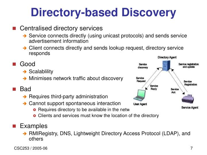 Directory-based Discovery