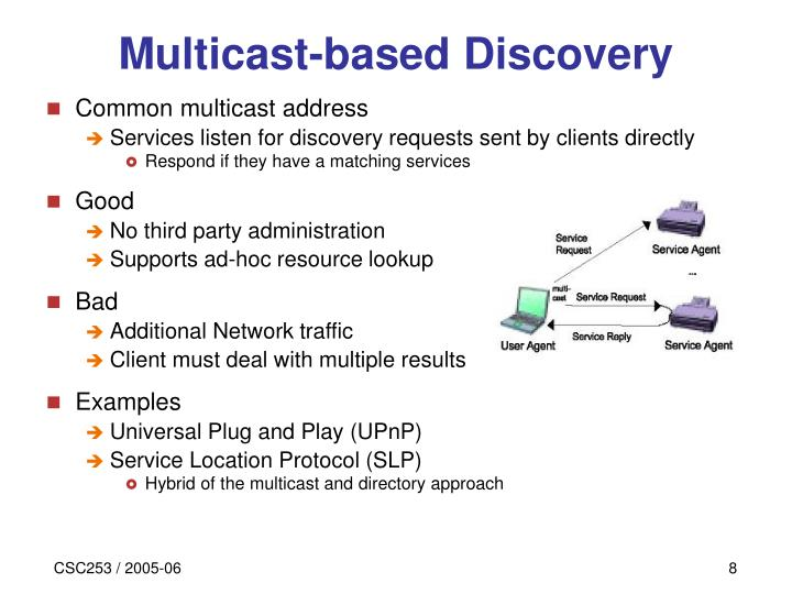 Multicast-based Discovery