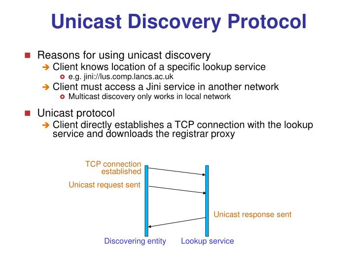 Unicast Discovery Protocol