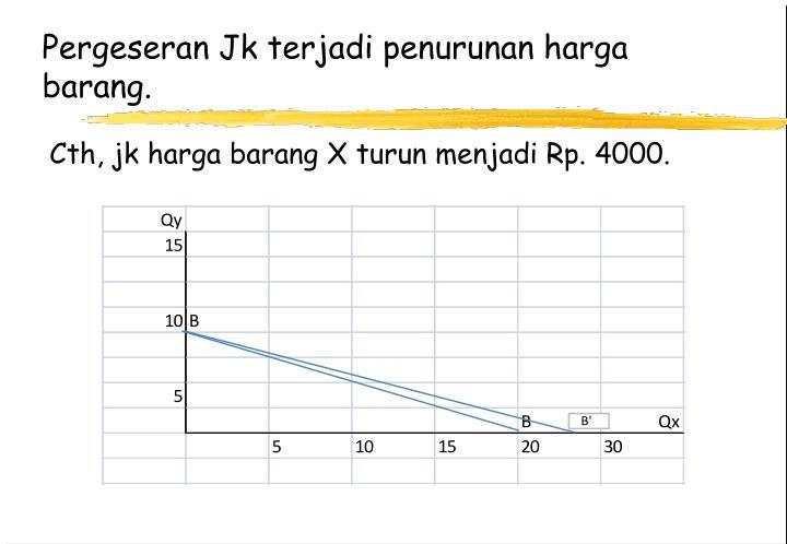 Pergeseran Jk terjadi penurunan harga barang.