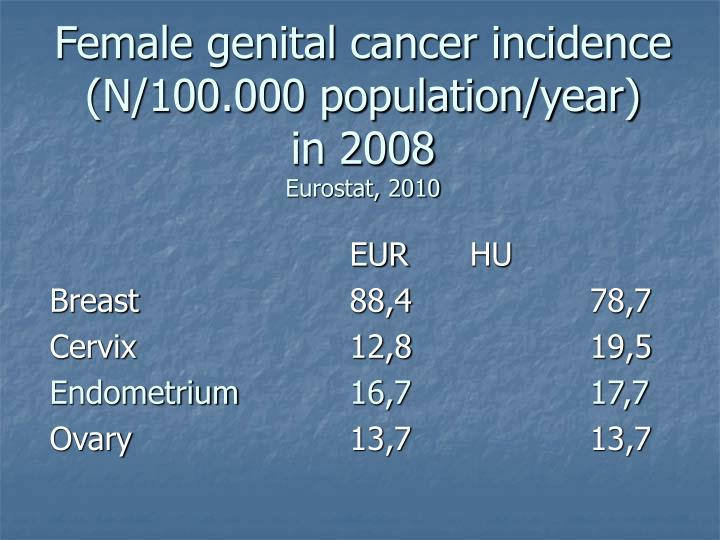 Female genital cancer incidence n 100 000 population year in 2008 eurostat 2010