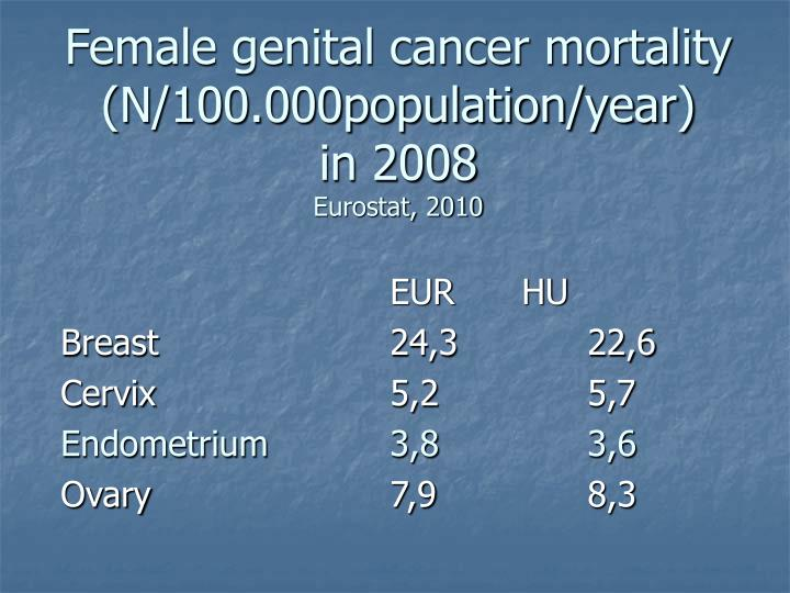 Female genital cancer mortality n 100 000population year in 2008 eurostat 2010