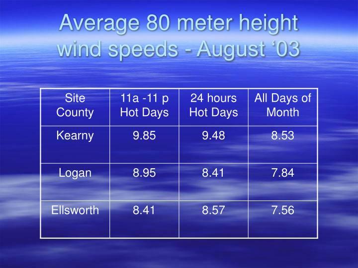 Average 80 meter height
