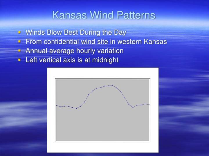Kansas Wind Patterns