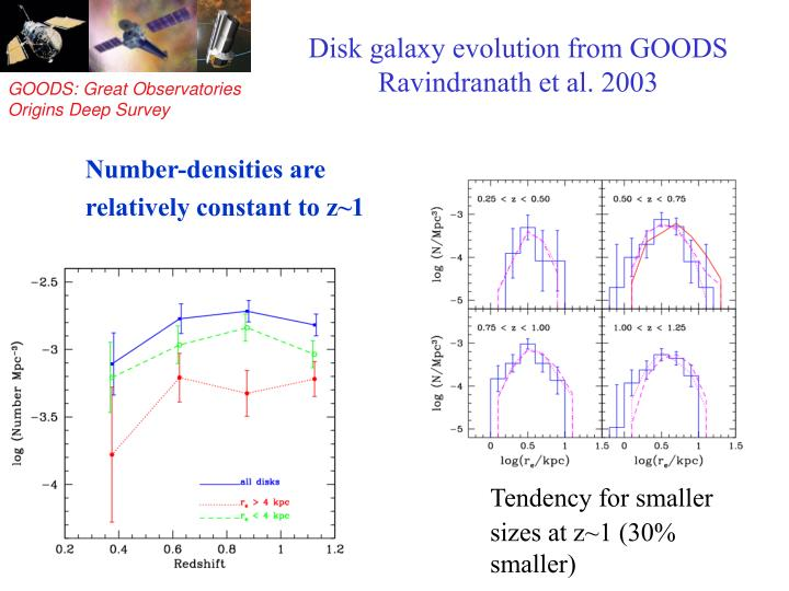 Disk galaxy evolution from GOODS