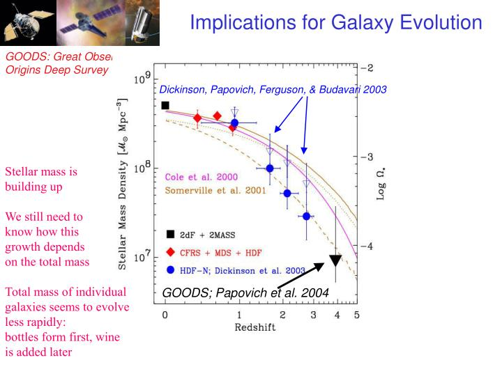 Implications for Galaxy Evolution