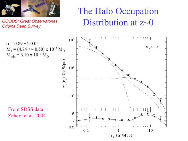 The Halo Occupation Distribution at z~0