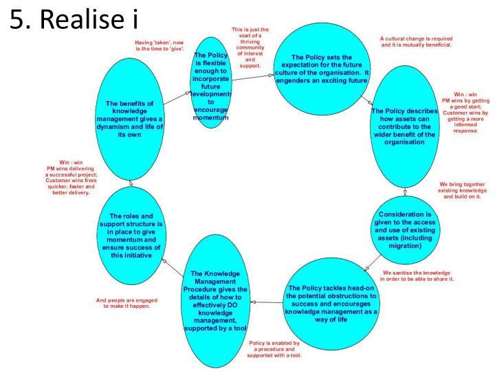 5. Realise i