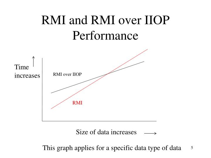RMI and RMI over IIOP Performance