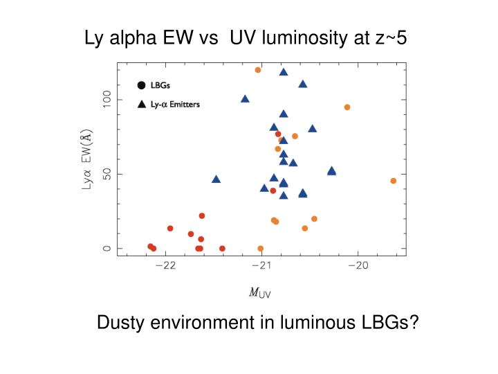 Ly alpha EW vs  UV luminosity at z~5