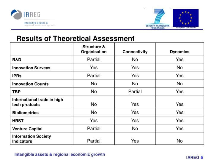 Results of Theoretical Assessment