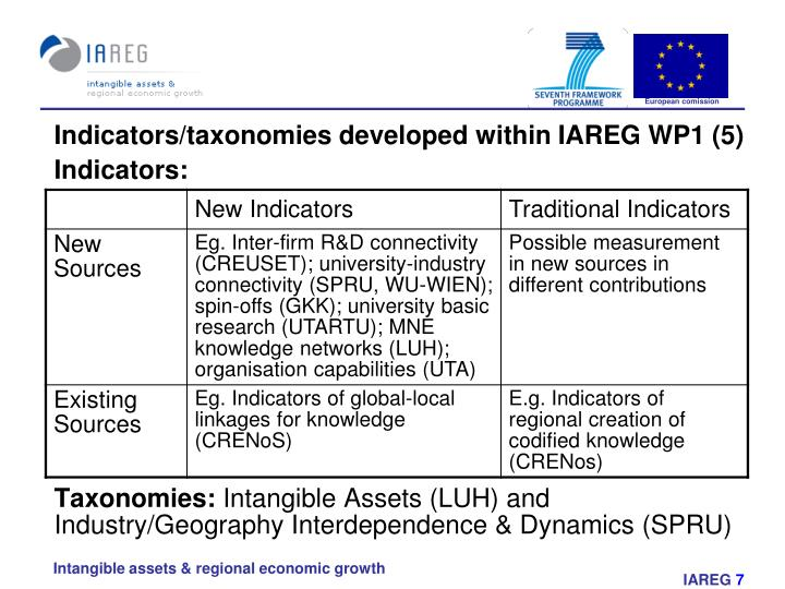 Indicators/taxonomies developed within IAREG WP1 (5)