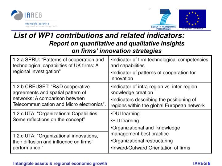 List of WP1 contributions and related indicators: