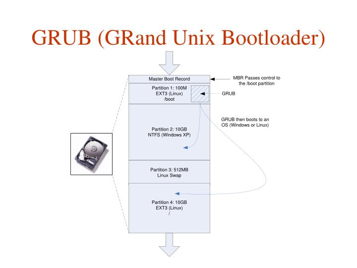 GRUB (GRand Unix Bootloader)