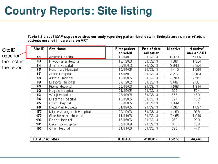 Country Reports: Site listing
