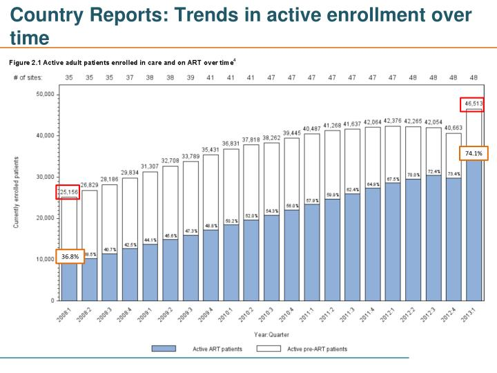 Country Reports: Trends in active enrollment over time