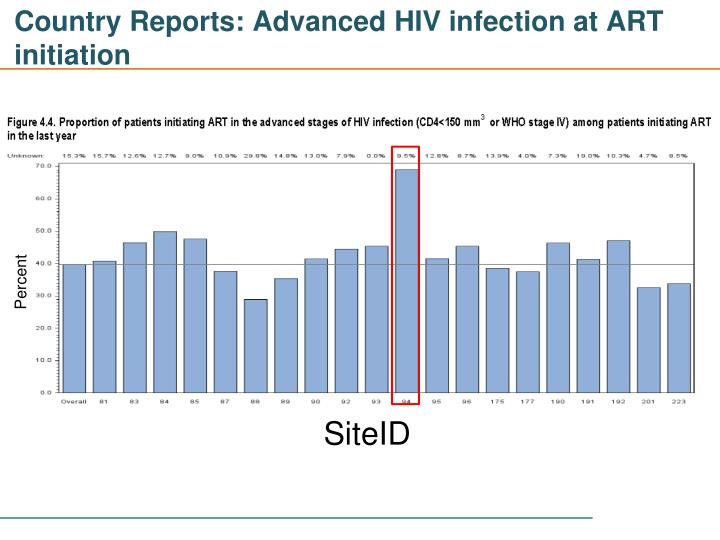 Country Reports: Advanced HIV infection at ART initiation
