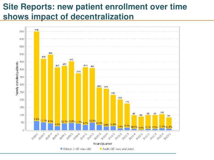 Site Reports: new patient enrollment over time shows impact of decentralization