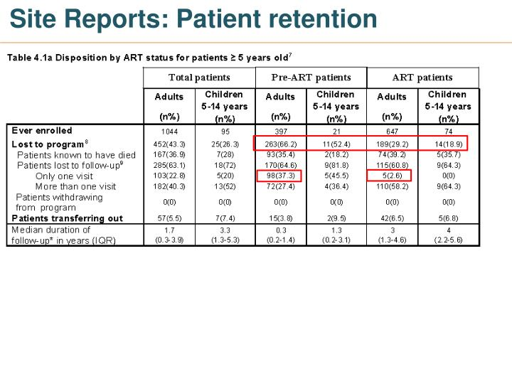 Site Reports: Patient retention