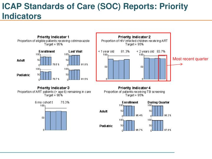 ICAP Standards of Care (SOC) Reports: Priority Indicators