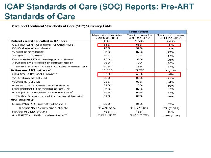 ICAP Standards of Care (SOC) Reports: Pre-ART Standards of Care