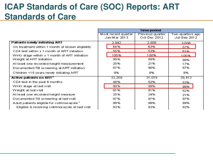 ICAP Standards of Care (SOC) Reports: ART Standards of Care